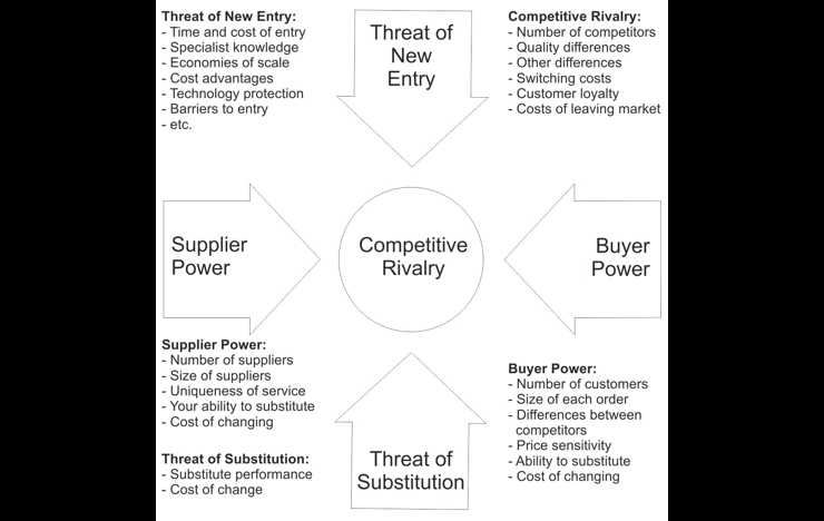 how does porter s 5 forces apply to the restaurant industry Discover michael porter's five forces to develop your own competitive strategy by using porter's 5 forces you will become and industry leader.