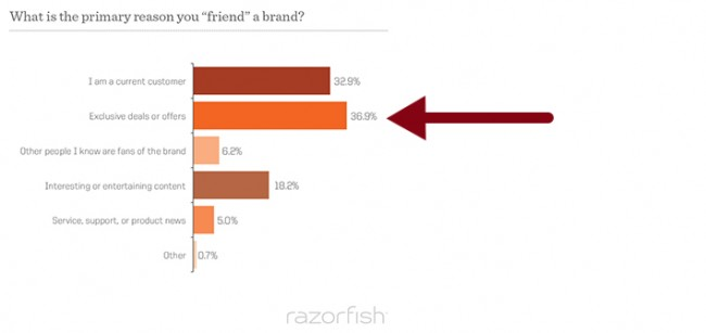Razorfish_FEED09_Chart-Q30 copy