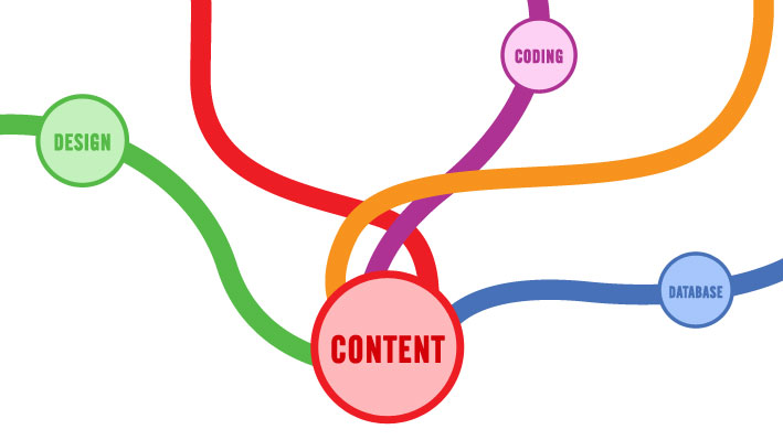 TVI Blog: Content Before Design